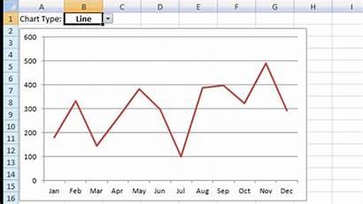 Chart Dynamic Excel Change Graph Down Then
