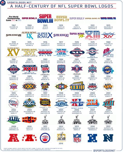 fifty years  super bowl logos chris creamers