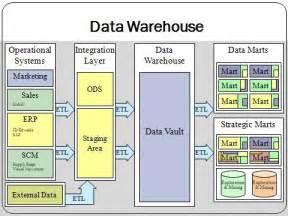 data warehouse design designing a data warehouse in the age of big data xplenty