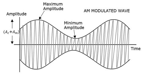 Amplitude Modulation Tutorialspoint