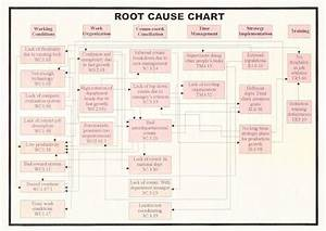 Page 2 Root Cause Analysis For The Small Business
