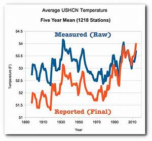 US Global Warming Data is Fake - Ice Age Now