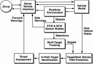 Automotive Collision Avoidance Systems  Acas  Program Final Report Dot Hs 809 080