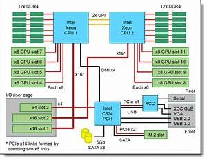Lenovo Thinksystem Sr670 Server  Xeon Sp Gen 2  Product