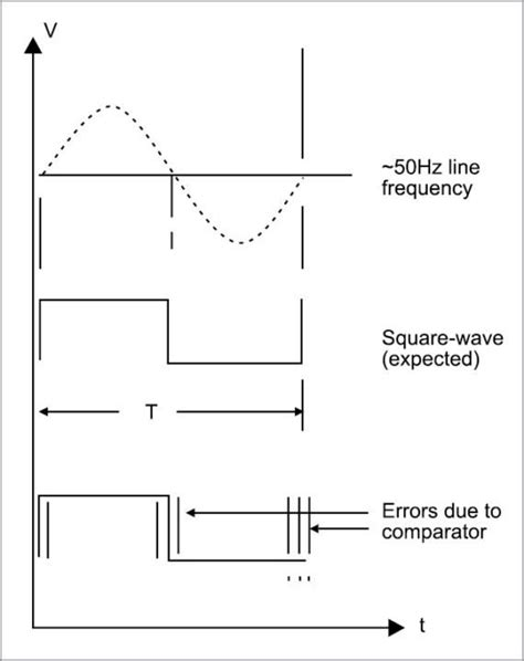 Line Frequency Meter Based Reciprocal Countinguse