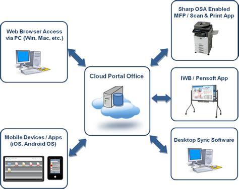 cloud portal cloud portal office sharp digital mfps printers