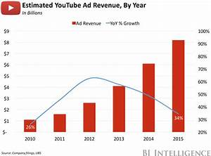 comScore adds YouTube mobile metrics - Business Insider