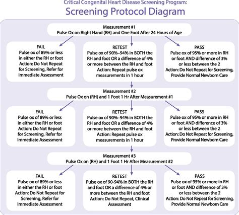 Newborn Pulse Oximetry Screening: Which Algorithm Is Best