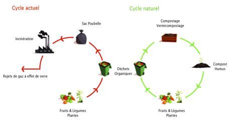 poubelle compost cuisine compost prenonsletemps be
