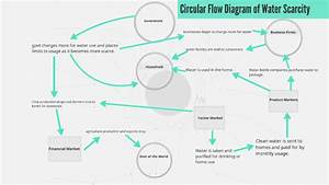 In The Circular Flow Diagram