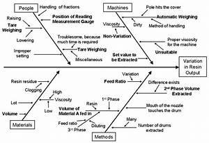 Process Analysis Output
