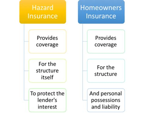 Hazard Insurance Vs Homeowners Insurance  The Truth. Ms Project Management Tools Pdf Form Creater. Single Mother Education Grants. Workers Compensation Policy Form. Loomis Sayles Bond Fund Tow Service San Diego. Veterinarian Mission Viejo Rule One Investing. Renters Insurance Wisconsin Ucla Campus Tour. Exterminator Boca Raton Arco Air Conditioning. Hysterectomy Breast Cancer Intuit Free Trial
