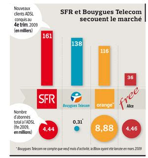 si鑒e bouygues telecom 503 service temporarily unavailable