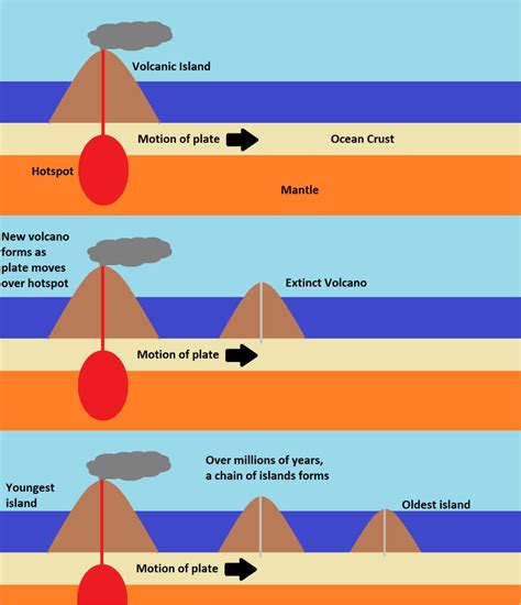 Diagram Of Hotspot by Hawaii S Hotspot Heats Up Science Everything
