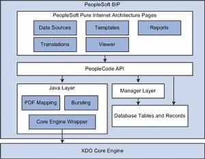 Bi Publisher Overview