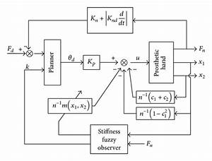 The Block Diagram Of The Backstepping Controller With