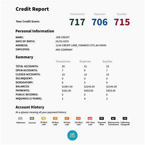trans union credit bureau guide how to fix your credit