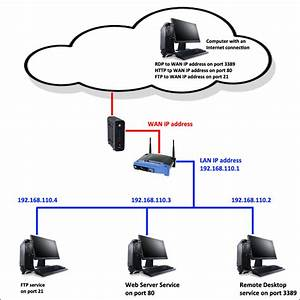 How To Setup Port Forwarding