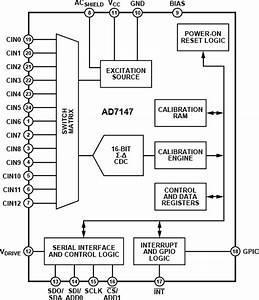 Life Sciences  U0026 Medical Instrumentation