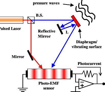 One typical embodiment of the PPLV laser microphone for ...