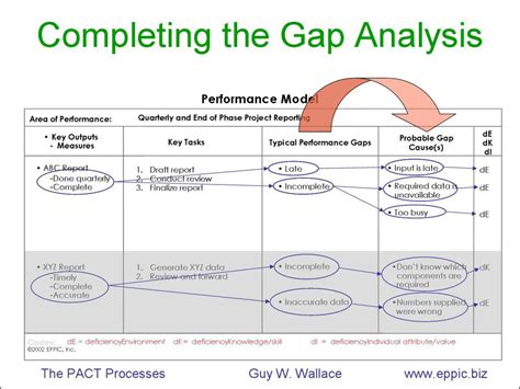 Stock Report Template Excel Product Gap Analysis Template Excel Myfolio
