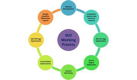 seo working process seo strategy and working process step by step explanation