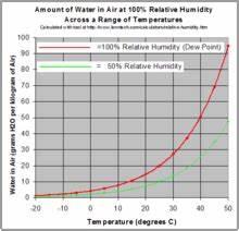 Relative humidity - Wikipedia