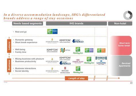 Ihg Brand Hotels - Rouydadnews.info