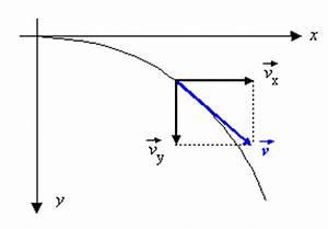 Freier Fall Geschwindigkeit Berechnen : geschwindigkeit l ngs der wurfbahn ~ Themetempest.com Abrechnung