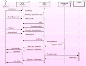 System Sequence Diagram Bank