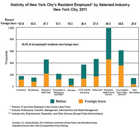 Nyc Population Newest New Yorkers