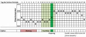 Schwanger Werden Berechnen : empf ngnis eine frage des richtigen zeitpunktes elternzone ~ Themetempest.com Abrechnung