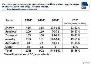 Germany's greenhouse gas emissions and climate targets ...