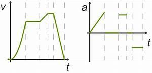 Freier Fall Geschwindigkeit Berechnen : beschleunigte bewegungen online lernen ~ Themetempest.com Abrechnung