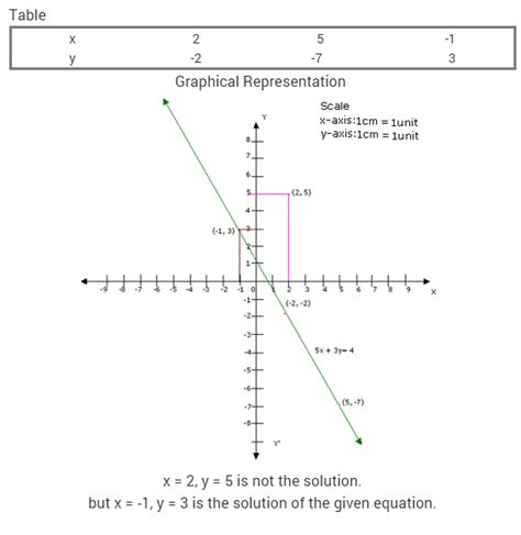 maths project for class 10 on linear equation in two