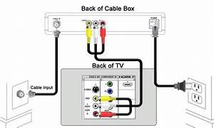Connecting A Cox Cable Receiver To Your Television