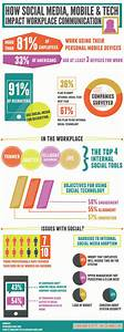 The Workplace Mobile Phones And Social Media Impact - Usa Mobile Marketing