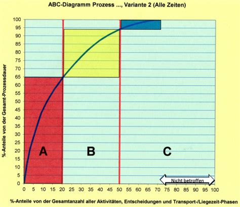 abc analyse von prozessen