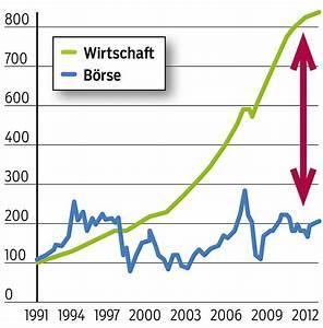Wachstum In Prozent Berechnen : der trugschluss vom wachstum blog ~ Themetempest.com Abrechnung