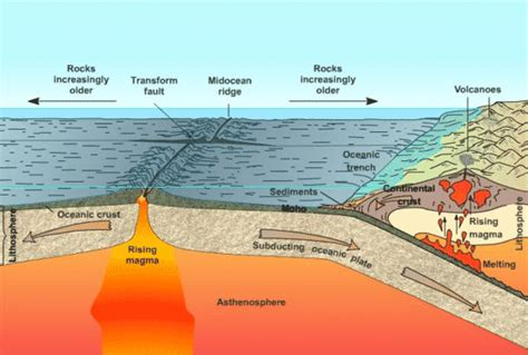 Melansir australian geographic, berikut adalah daftar 10 gempa terbesar di dunia sejak 1900. Proses Terjadinya Gempa Bumi