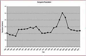 Figure 2  Trend Of Kangaroopopulation In Australia  16