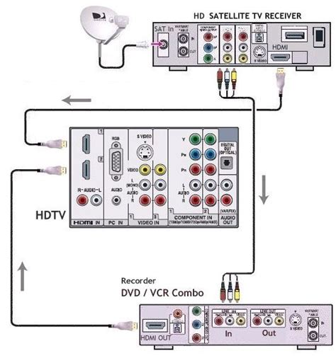 Cable Tv Hook Up Diagram by Moved Temporarily