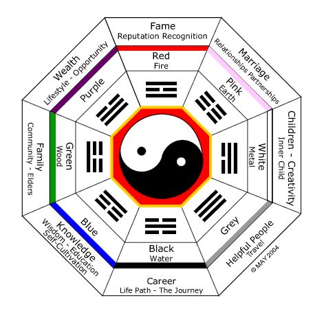 Feng Shui Interior Decoration For Good Fortune? House