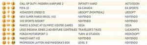 Modern Warfare 2 Maintains Grip On UK Chart VG247