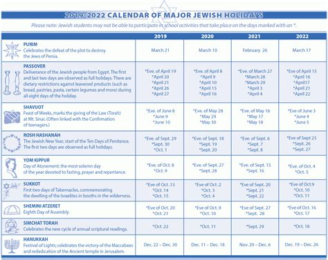 jewish holidays jewish federation sarasota manatee