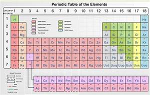 Periodic Table Compounds List