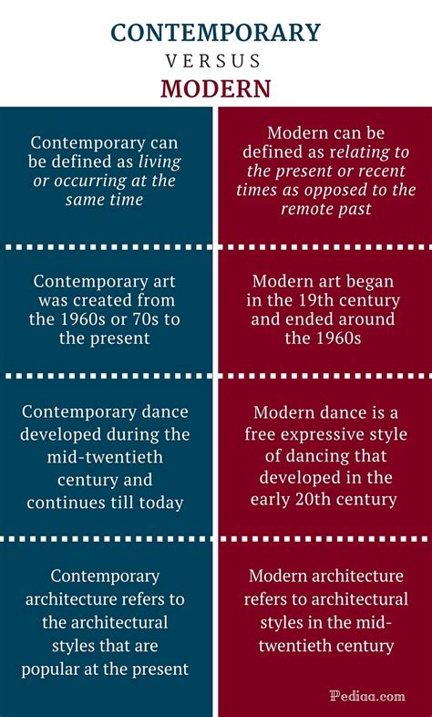 Explain Any Period Between difference between contemporary and modern definition