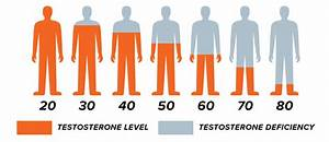 Low Testosterone Lowcountry Clinic