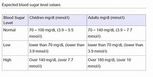 Fasting Glucose Levels Chart Glucose Norms Monitoring Blood Glucose In Children