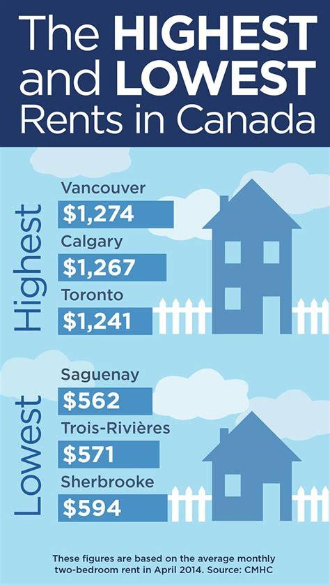 highest  lowest rents  canada globalnewsca